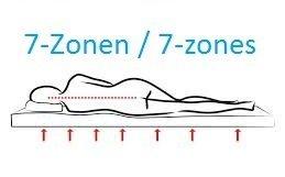 7 Zonen Natur Matratzen